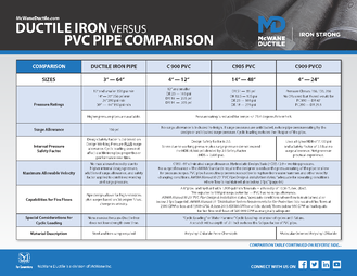 Ductile Iron Vs PVC Pipe Comparisons_Page_1
